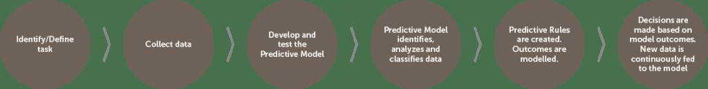 Process-of-Predictive-Analytics