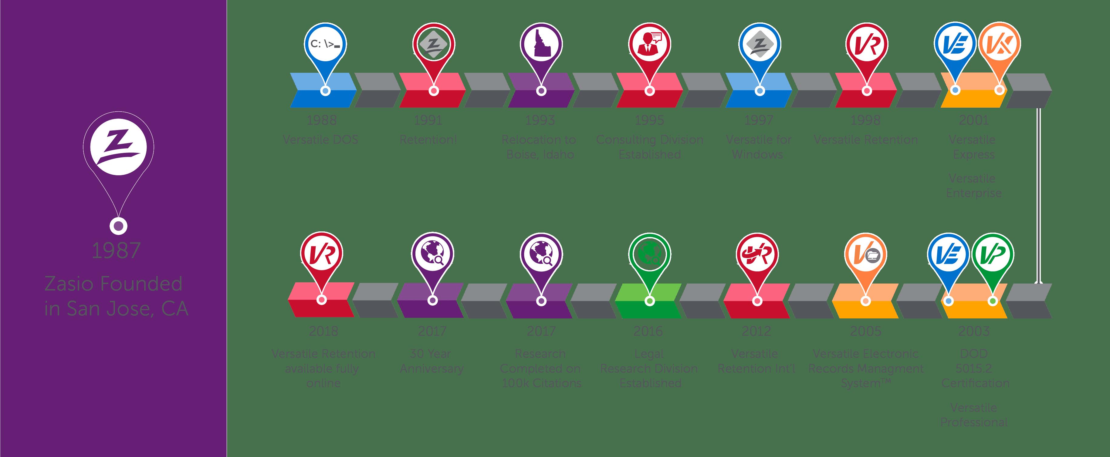 Zasio's business timeline